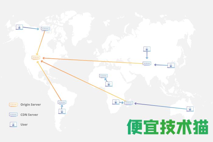 DNS解析与CDN原理  CDN # DNS 第3张